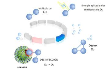 Generadores de Ozono-King-Ozono